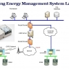 product - BUILDING ENERGY MANAGEMENT SYSTEM - SOLUTION